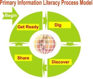 -information-literacy-model